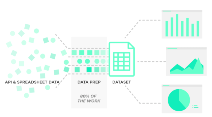 7 Free Datasets for Data Science Project